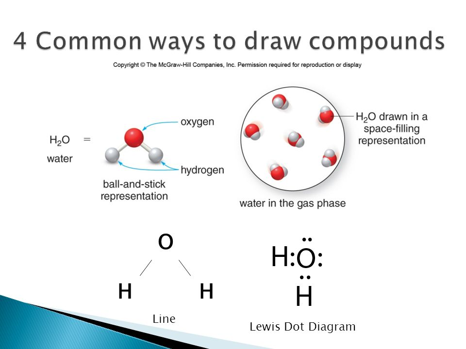 4 Common ways to draw compounds