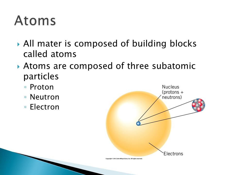 Atoms All mater is composed of building blocks called atoms