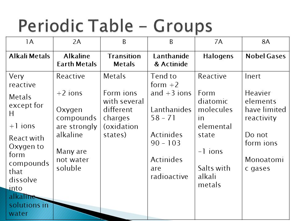 Periodic Table - Groups