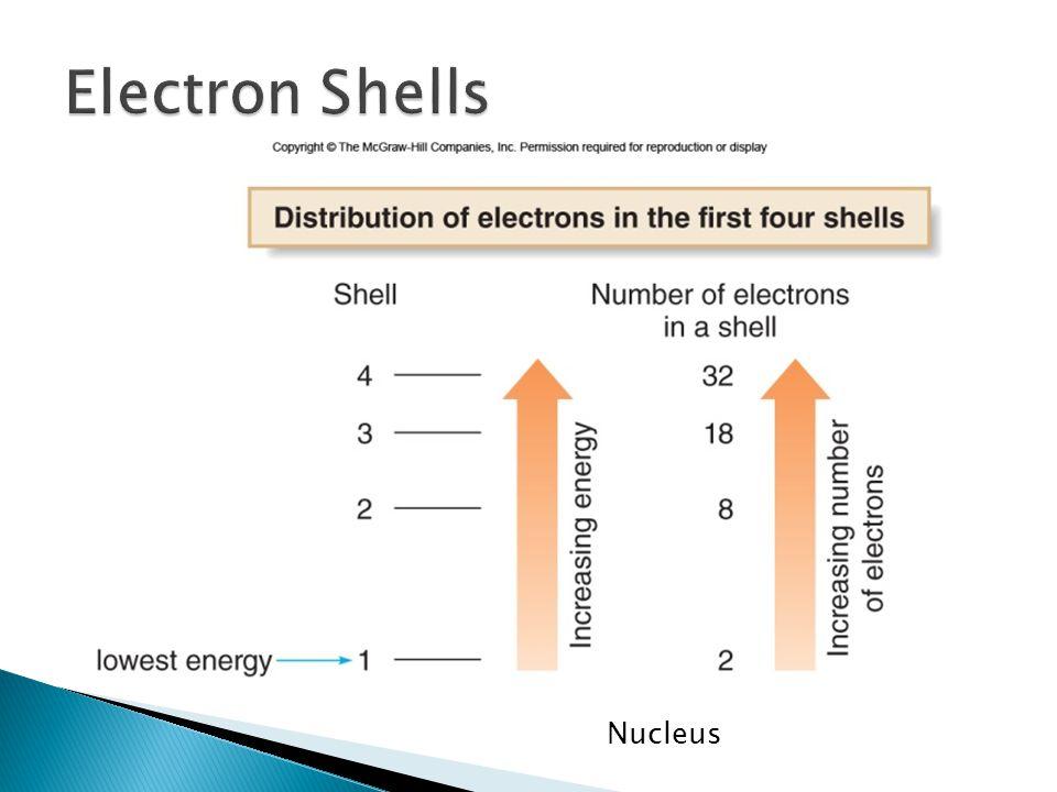 Electron Shells Nucleus