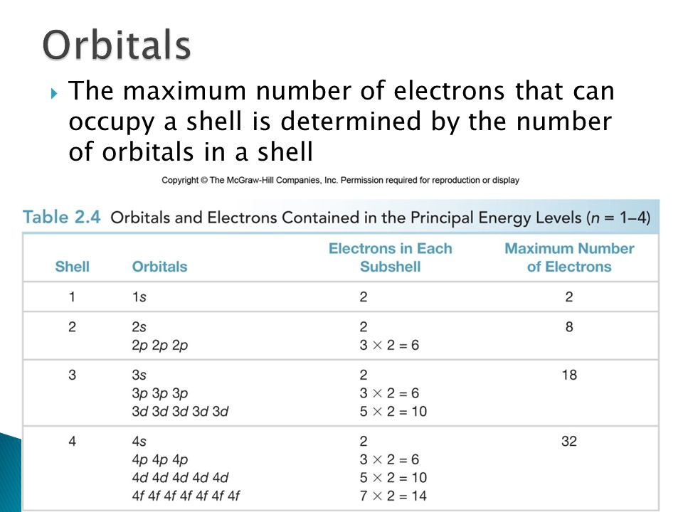 Orbitals The maximum number of electrons that can occupy a shell is determined by the number of orbitals in a shell.