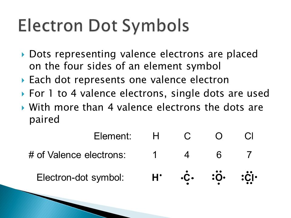 Electron Dot Symbols Dots representing valence electrons are placed on the four sides of an element symbol.