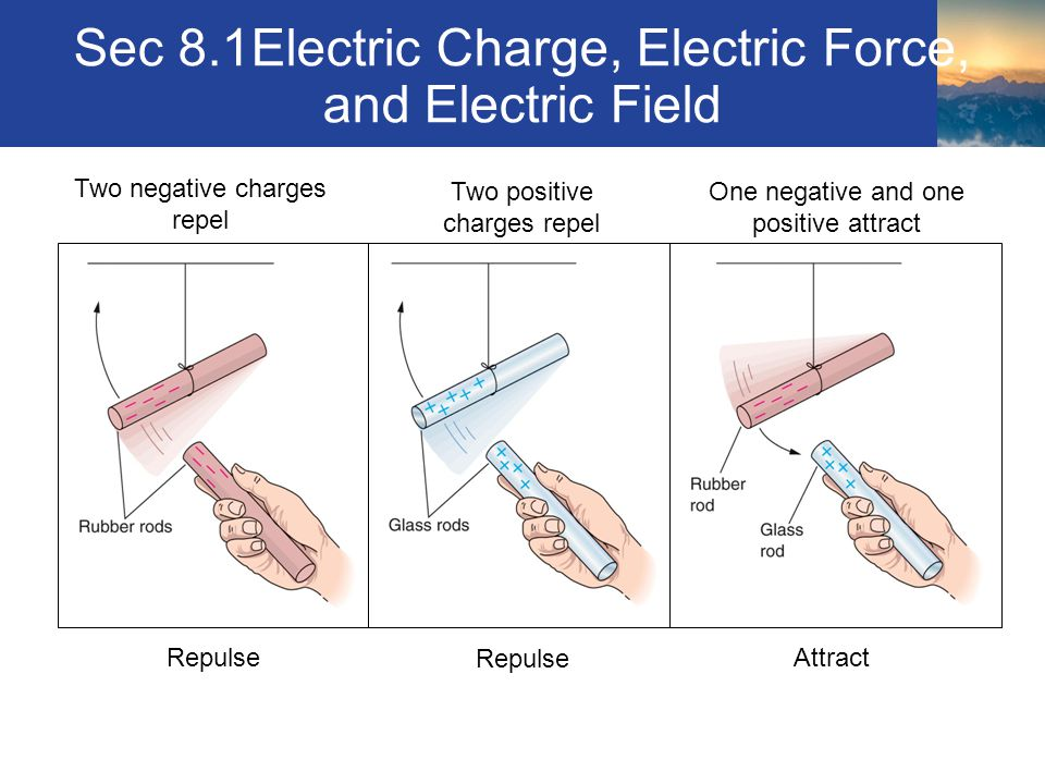 Sec 8.1Electric Charge, Electric Force, and Electric Field