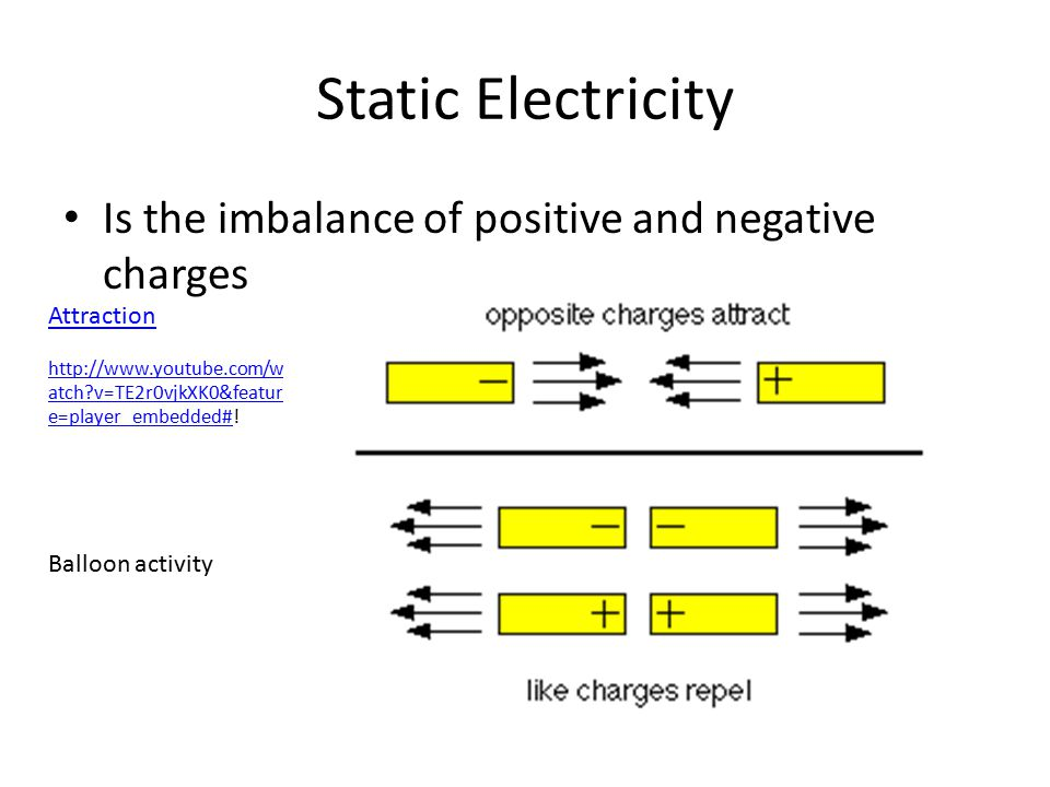 Static Electricity Is the imbalance of positive and negative charges