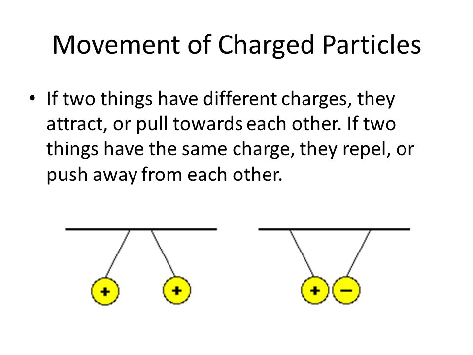 Movement of Charged Particles