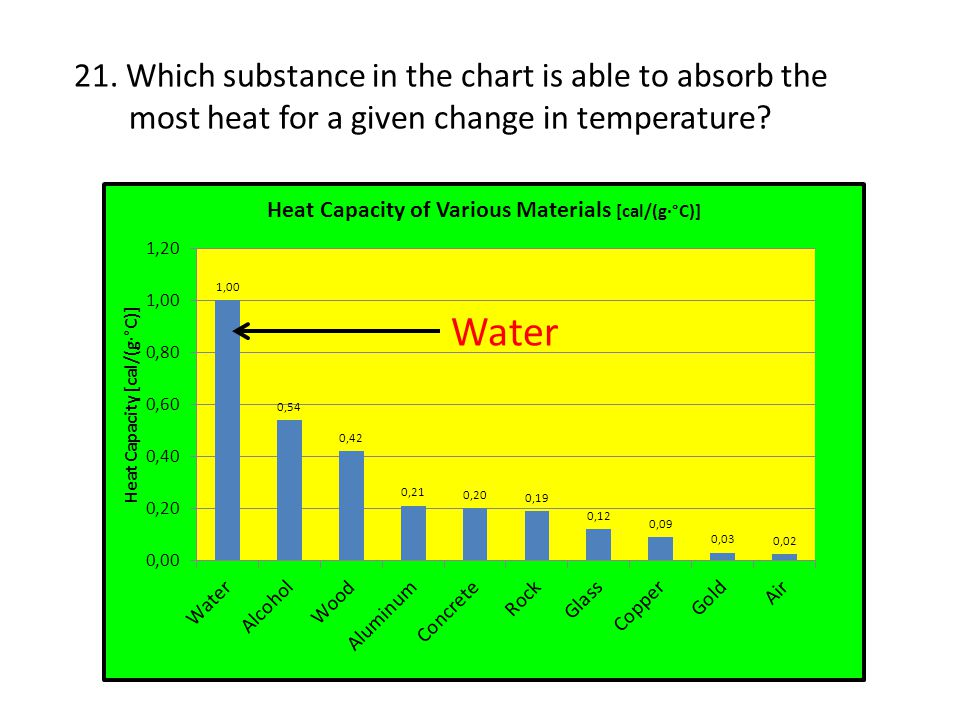 Water 21. Which substance in the chart is able to absorb the