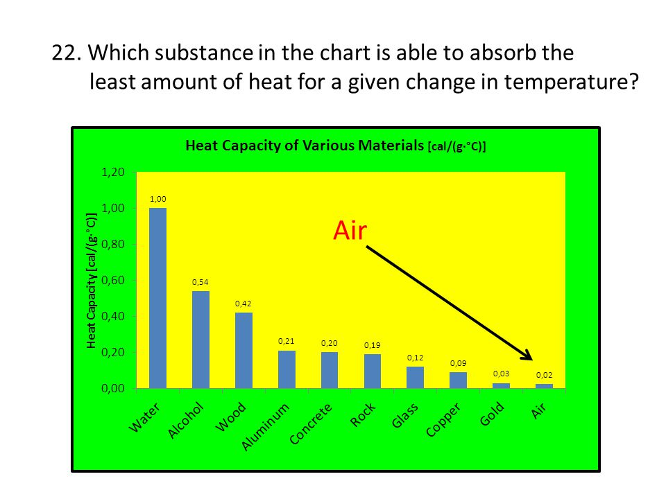 Air 22. Which substance in the chart is able to absorb the
