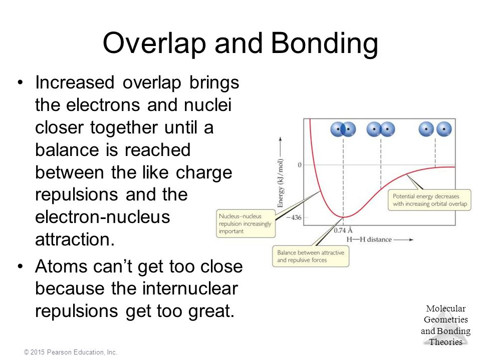 Overlap and Bonding