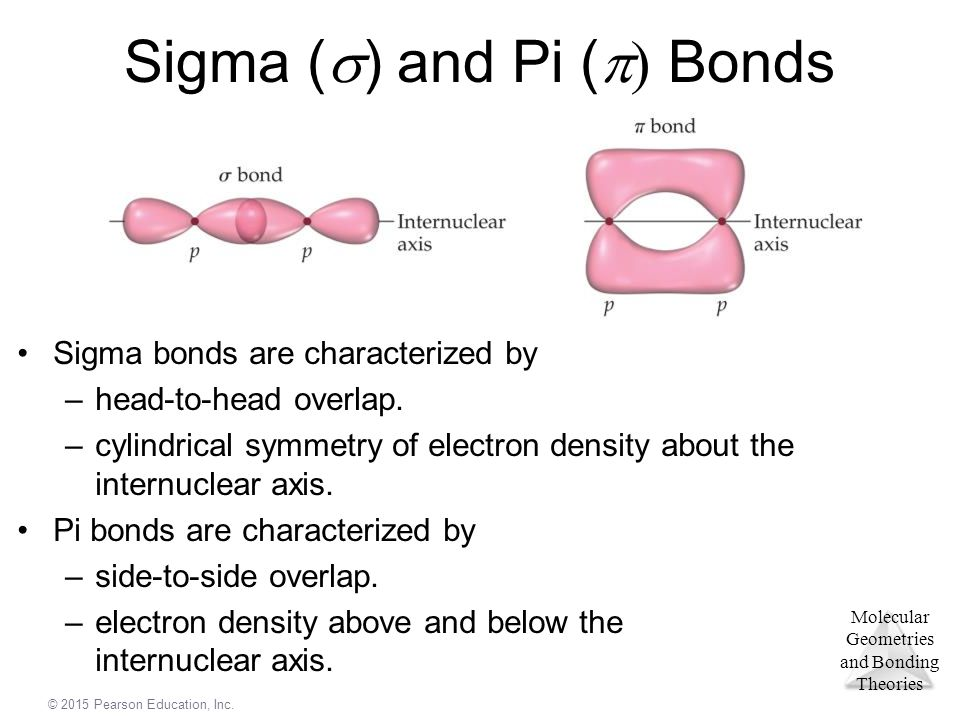 Sigma () and Pi () Bonds