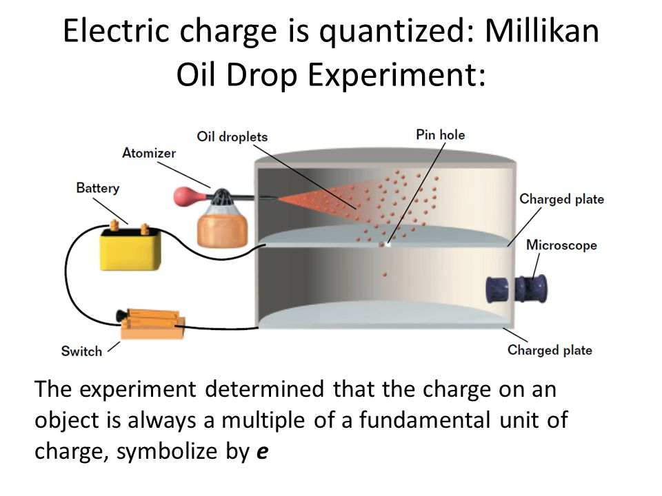 Electric charge is quantized: Millikan Oil Drop Experiment: