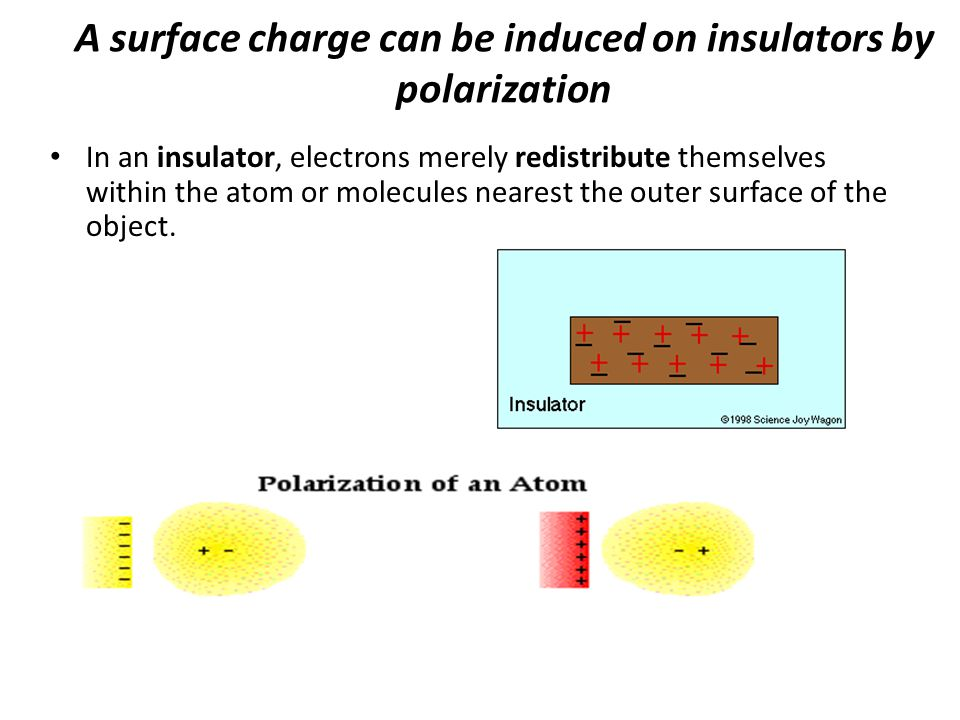 A surface charge can be induced on insulators by polarization