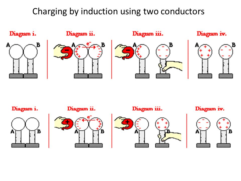 Charging by induction using two conductors