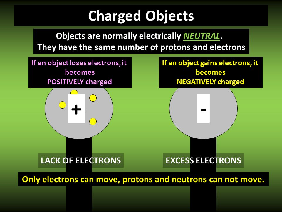 + - Charged Objects Objects are normally electrically NEUTRAL.