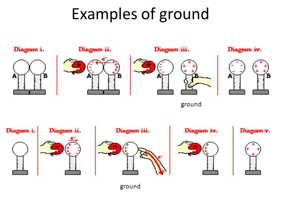 Examples of ground ground ground