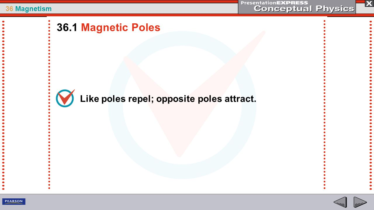 36.1 Magnetic Poles Like poles repel; opposite poles attract.