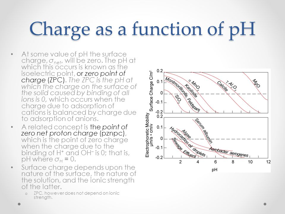 Charge as a function of pH
