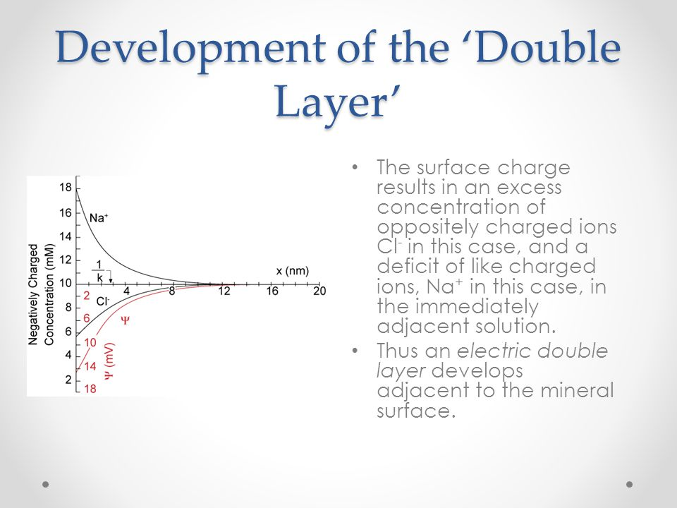 Development of the 'Double Layer'