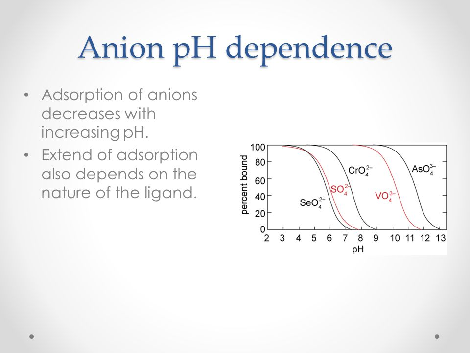 Anion pH dependence Adsorption of anions decreases with increasing pH.
