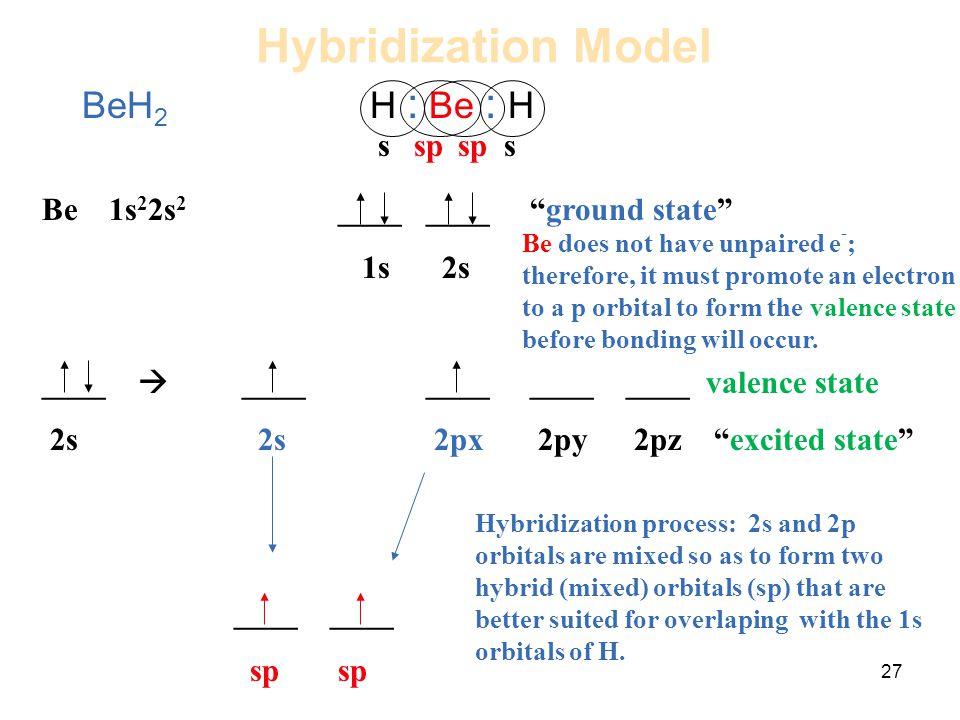Hybridization Model BeH2 H : Be : H s sp sp s