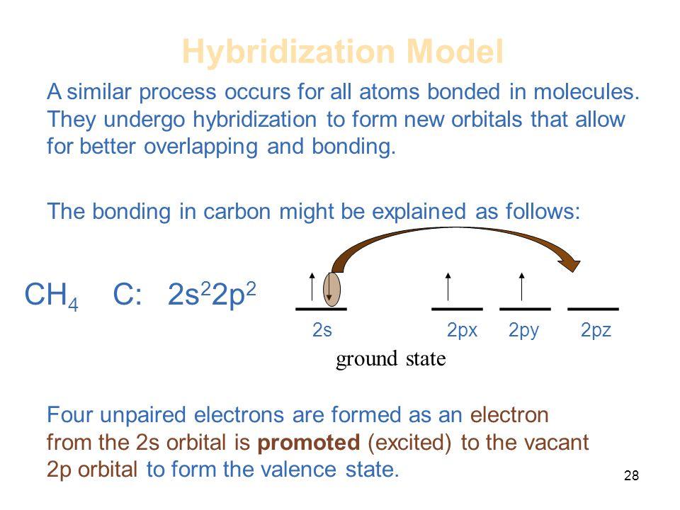Hybridization Model CH4 C: 2s22p2 ___ ___ ___ ___ 2s 2px 2py 2pz