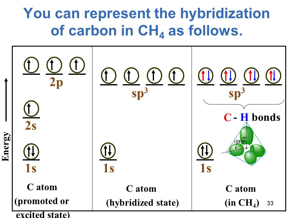 You can represent the hybridization of carbon in CH4 as follows.