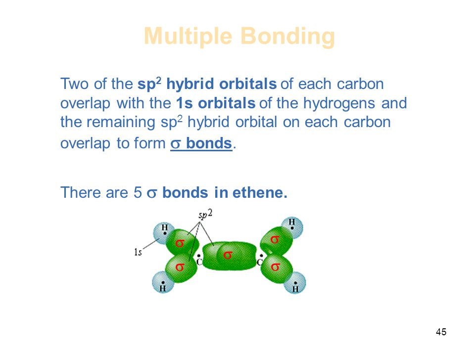 Multiple Bonding