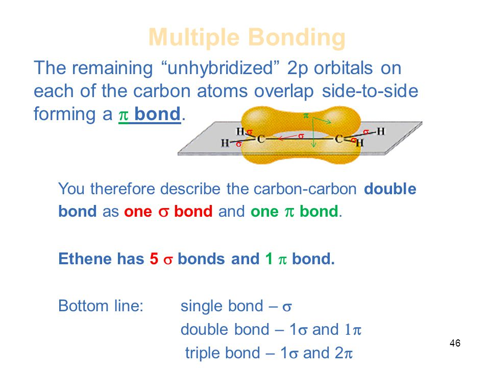 Multiple Bonding The remaining unhybridized 2p orbitals on each of the carbon atoms overlap side-to-side forming a p bond.