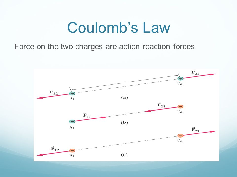 Coulomb's Law Force on the two charges are action-reaction forces