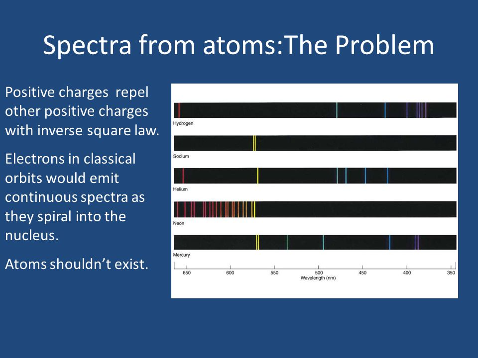 Spectra from atoms:The Problem