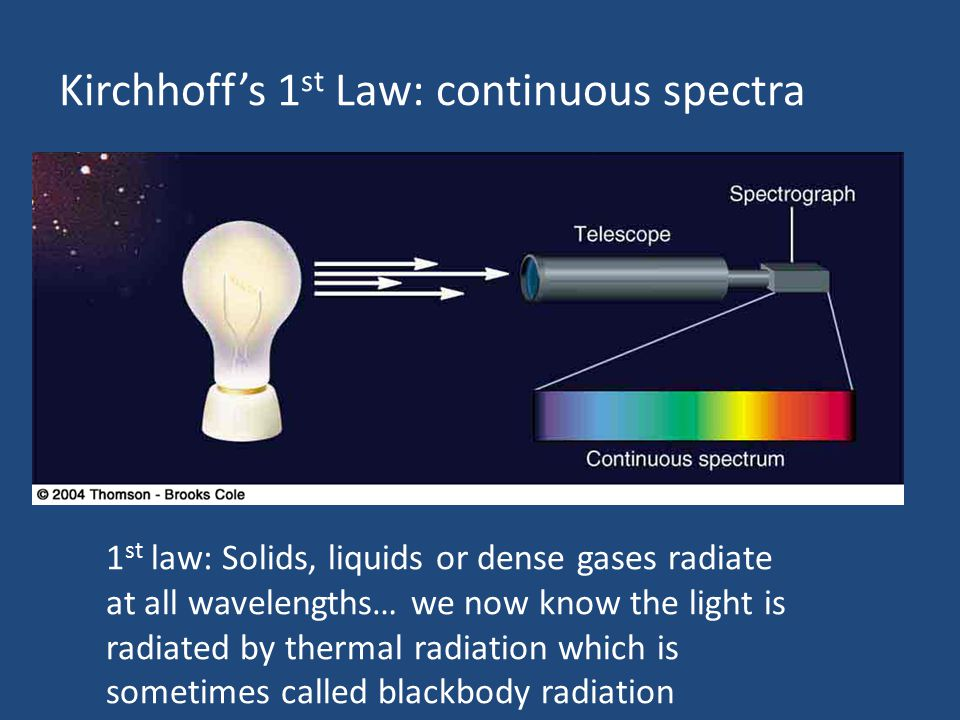 Kirchhoff's 1st Law: continuous spectra