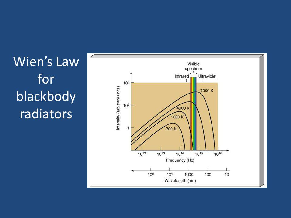 Wien's Law for blackbody radiators