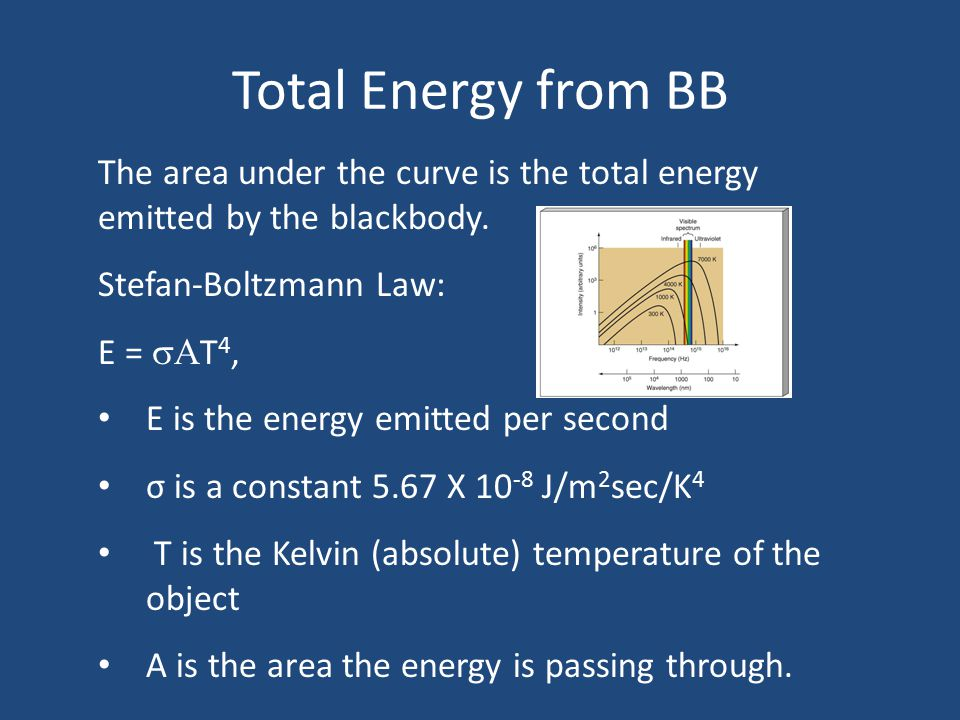 Total Energy from BB The area under the curve is the total energy emitted by the blackbody. Stefan-Boltzmann Law:
