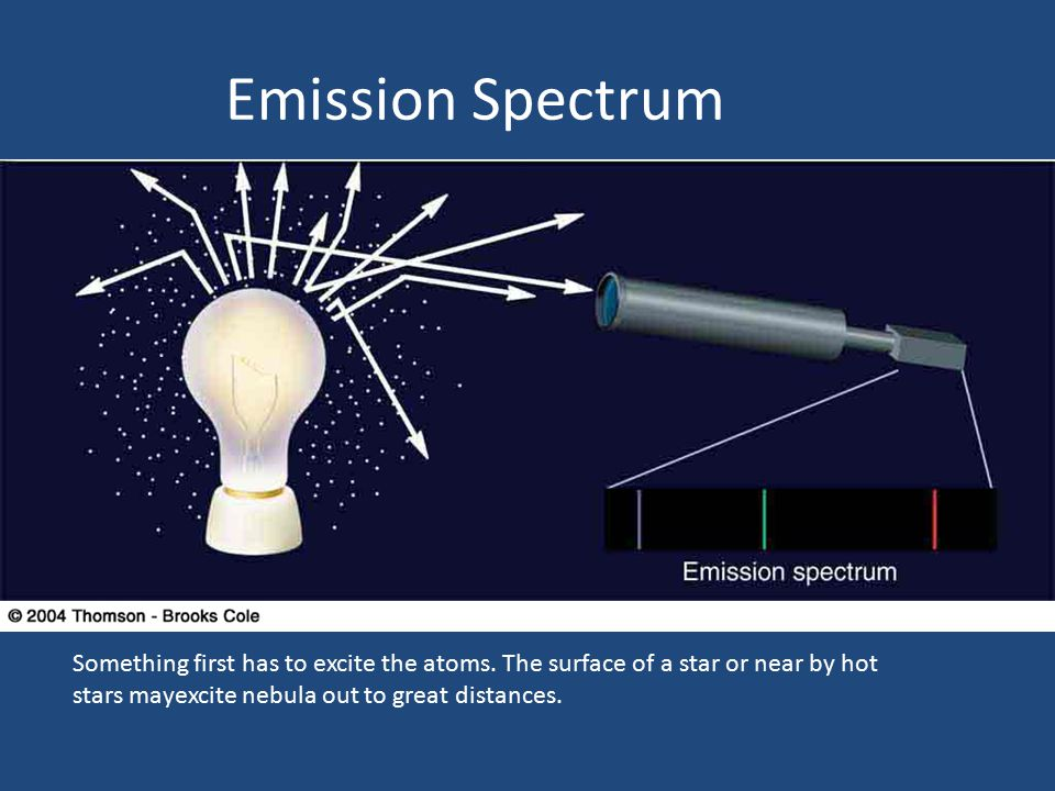 Emission Spectrum Something first has to excite the atoms.