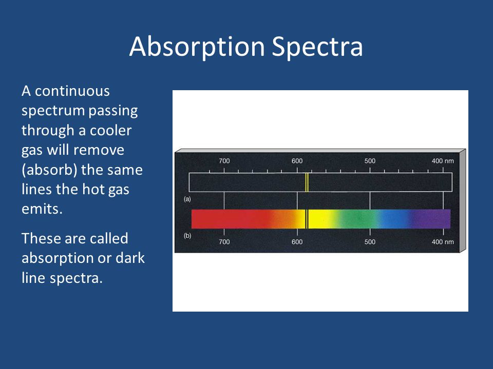 Absorption Spectra A continuous spectrum passing through a cooler gas will remove (absorb) the same lines the hot gas emits.
