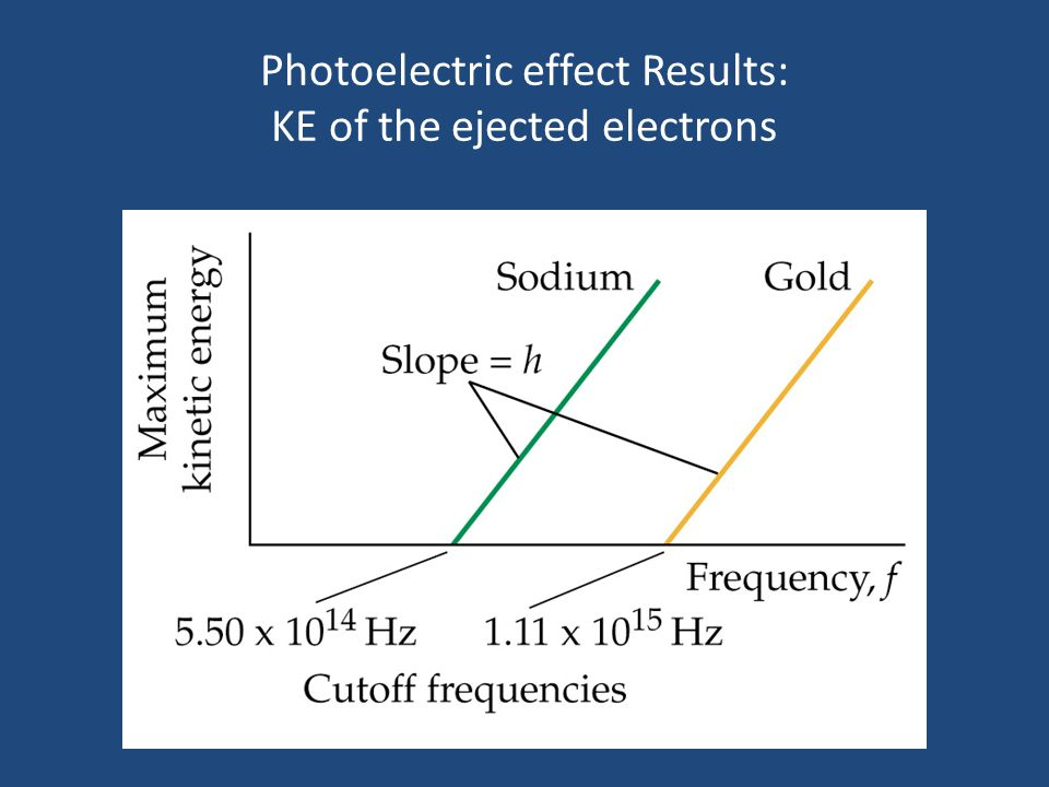 Photoelectric effect Results: KE of the ejected electrons