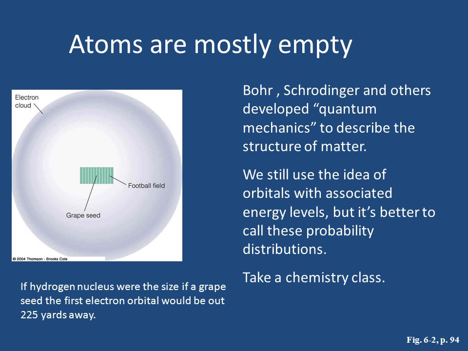 Atoms are mostly empty Bohr , Schrodinger and others developed quantum mechanics to describe the structure of matter.