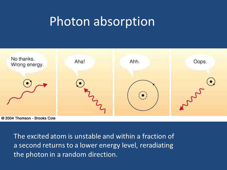 Photon absorption