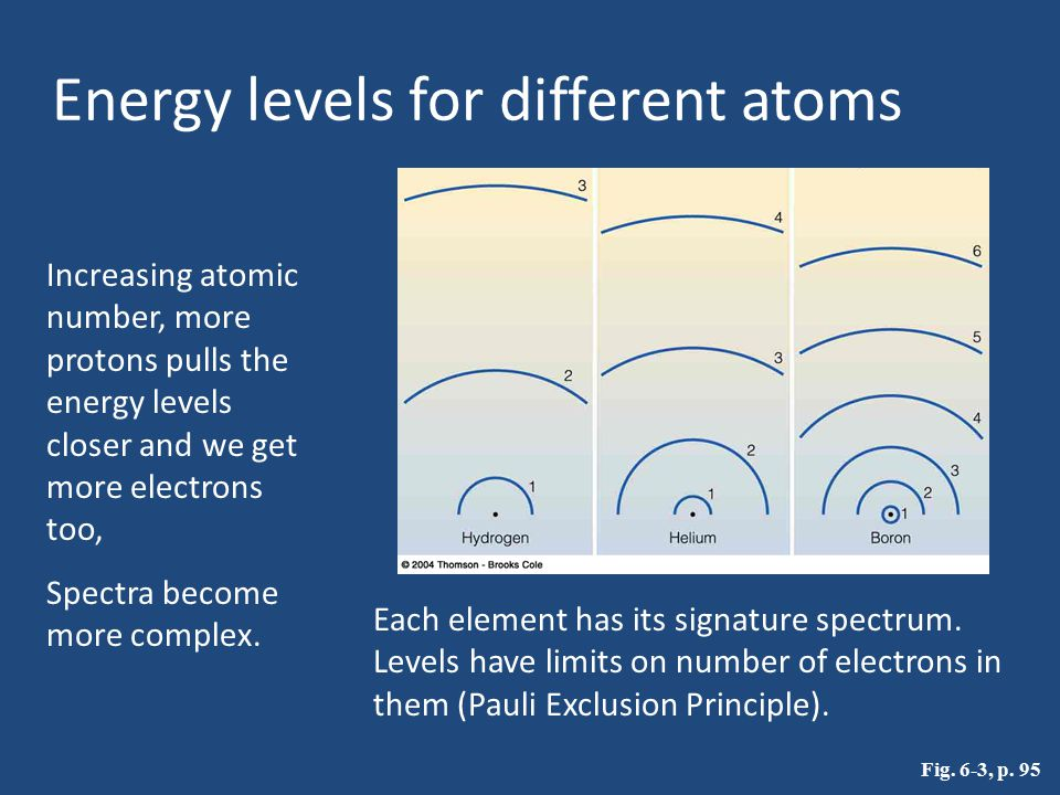 Energy levels for different atoms