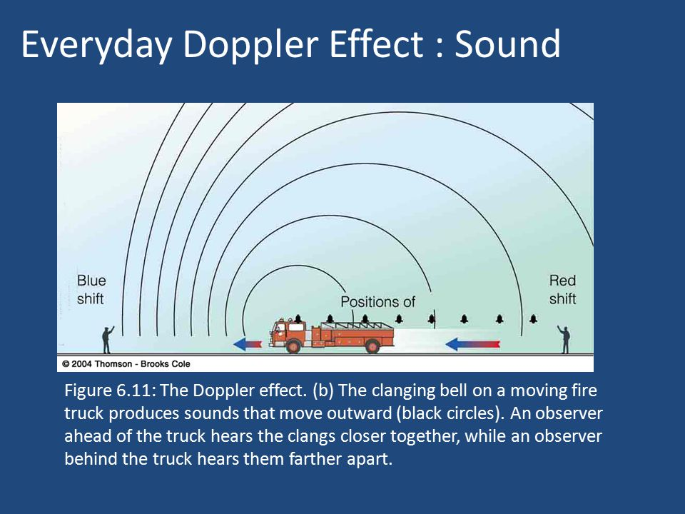 Everyday Doppler Effect : Sound