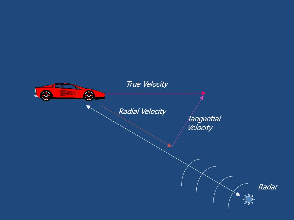 True Velocity Tangential Velocity Radar Radial Velocity
