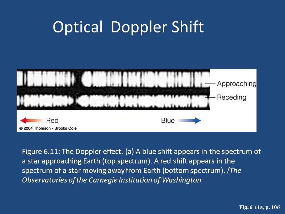 Optical Doppler Shift