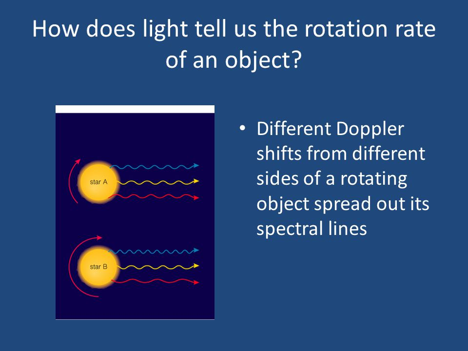 How does light tell us the rotation rate of an object