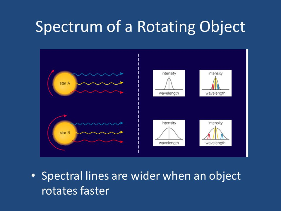Spectrum of a Rotating Object