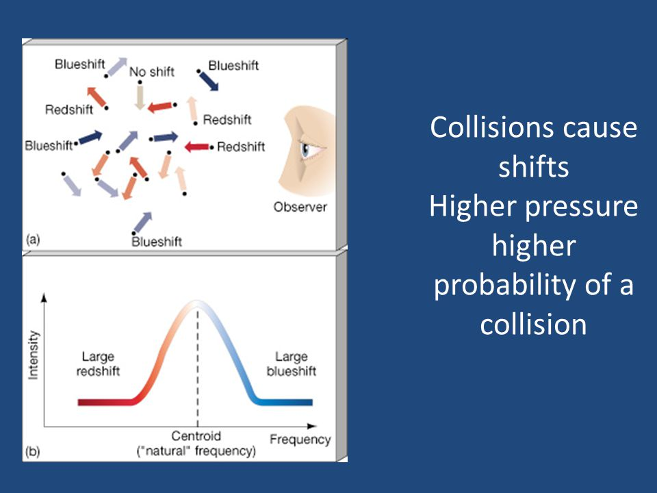 Collisions cause shifts Higher pressure higher probability of a collision