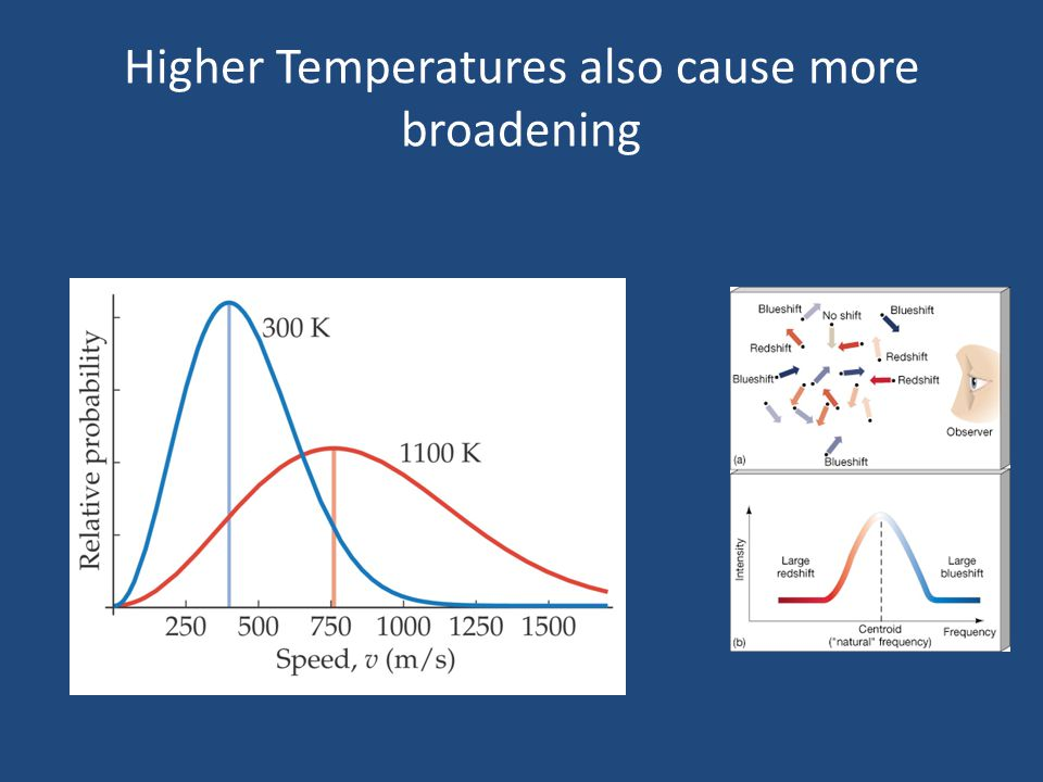 Higher Temperatures also cause more broadening