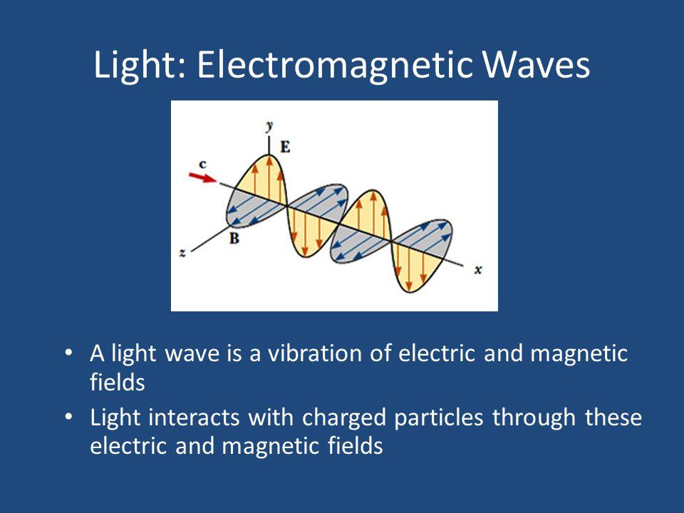 Light: Electromagnetic Waves