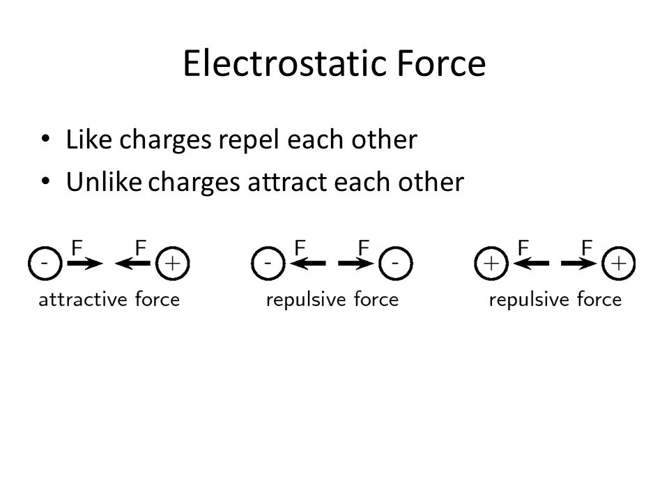 Electrostatic Force Like charges repel each other