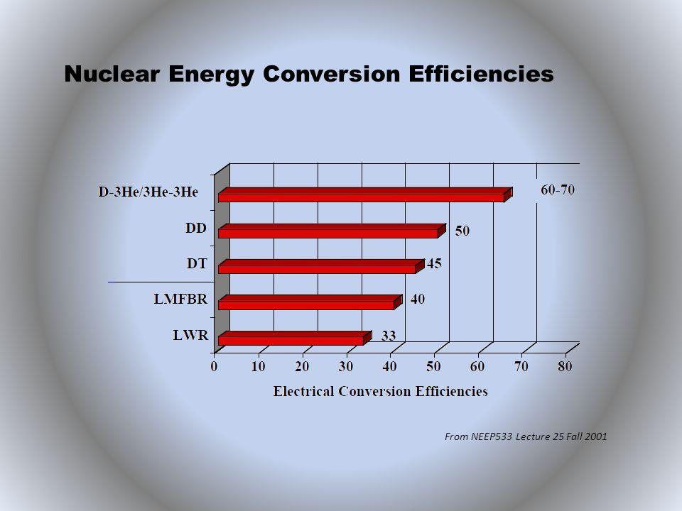 Nuclear Energy Conversion Efficiencies