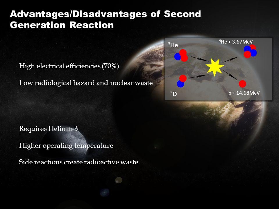 Advantages/Disadvantages of Second Generation Reaction