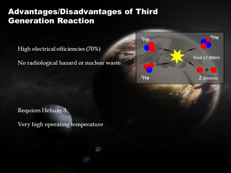 Advantages/Disadvantages of Third Generation Reaction